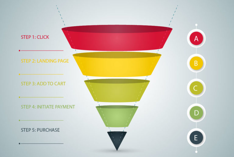 Sales Funnel That Facebook Uses for Conversion Metrics